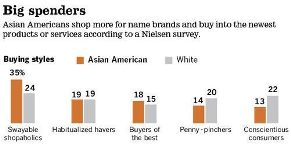 Asian Americans' shopping preference